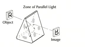 Prisms Frequently Used in Optical Systems